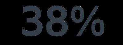 Amélioration de productivité de 38%
