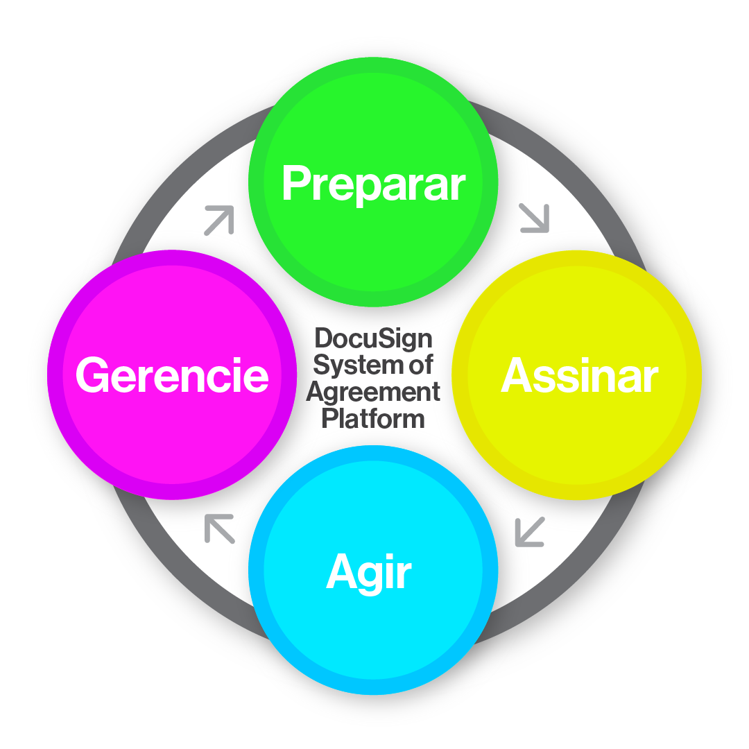 Diagrama ilustrando como o DocuSign Agreement Cloud oferece suporte a todos os estágios de um System of Agreement moderno: Preparar, assinar, agir e gerenciar contratos.